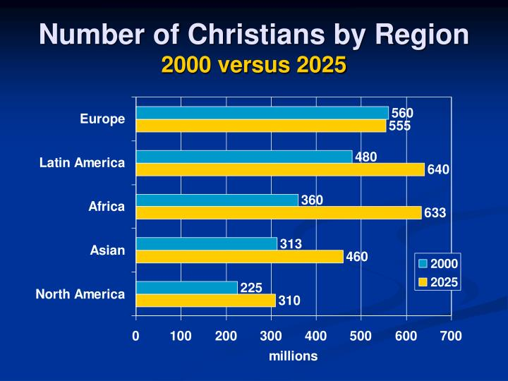 Number of Christians by Region