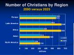 number of christians by region 2000 versus 2025