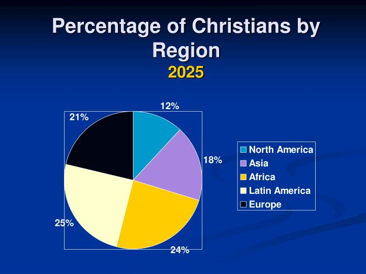 Percentage of Christians by Region