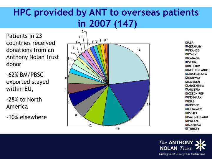 HPC provided by ANT to overseas patients