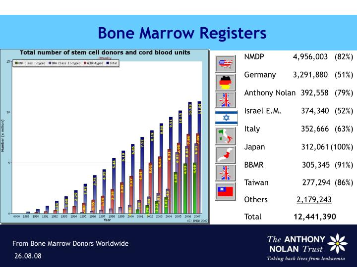 Bone Marrow Registers