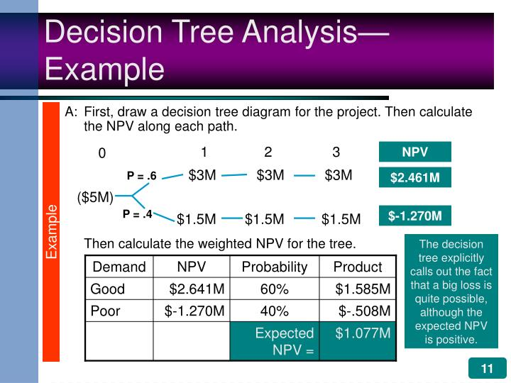 A:First, draw a decision tree diagram for the project. Then calculate the NPV along each path.