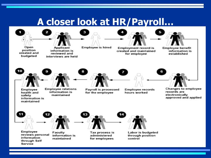 A closer look at HR/Payroll…