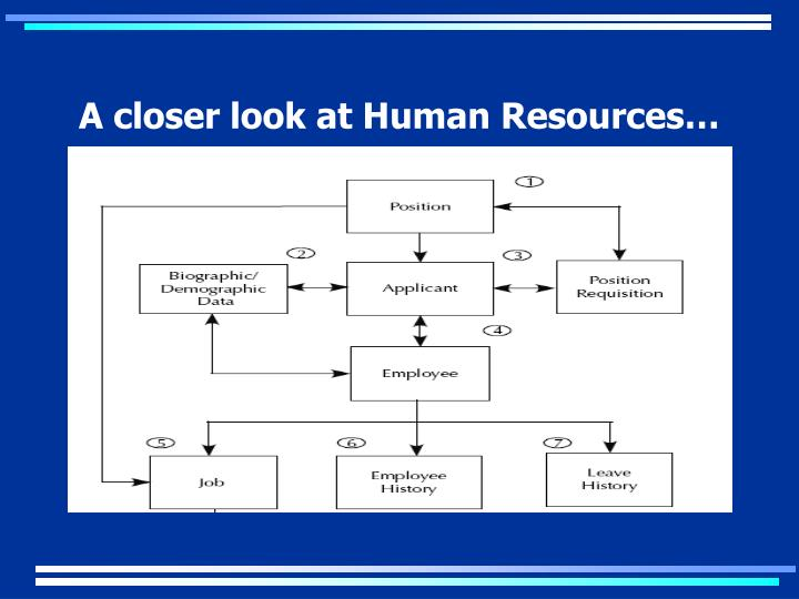 A closer look at Human Resources…