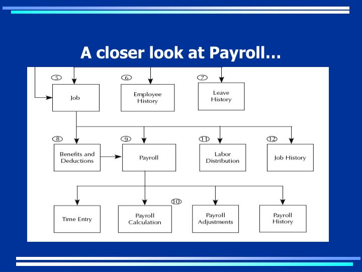 A closer look at Payroll…
