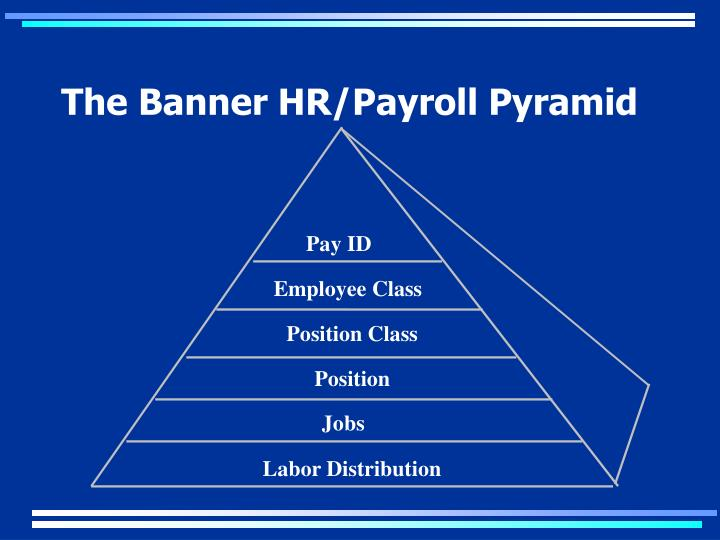 The Banner HR/Payroll Pyramid