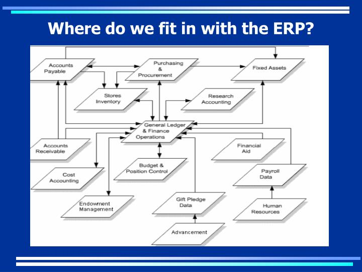 Where do we fit in with the ERP?