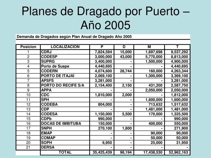 Planes de Dragado por Puerto – Año 2005