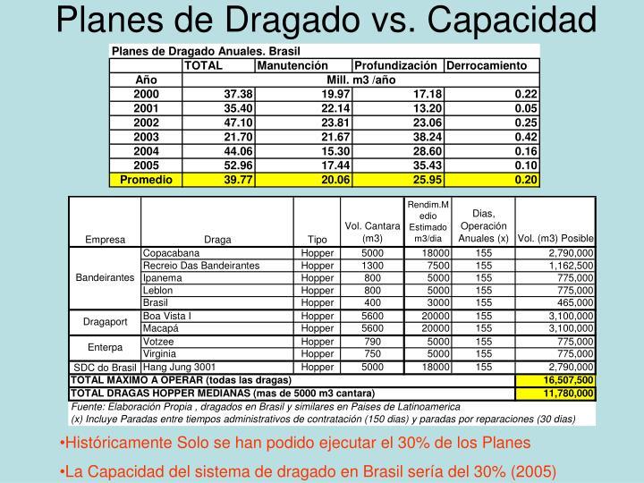 Planes de Dragado vs. Capacidad