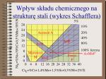 wp yw sk adu chemicznego na struktur stali wykres schafflera