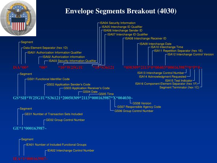 Envelope Segments Breakout (4030)