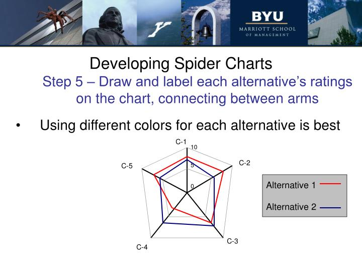 Developing Spider Charts