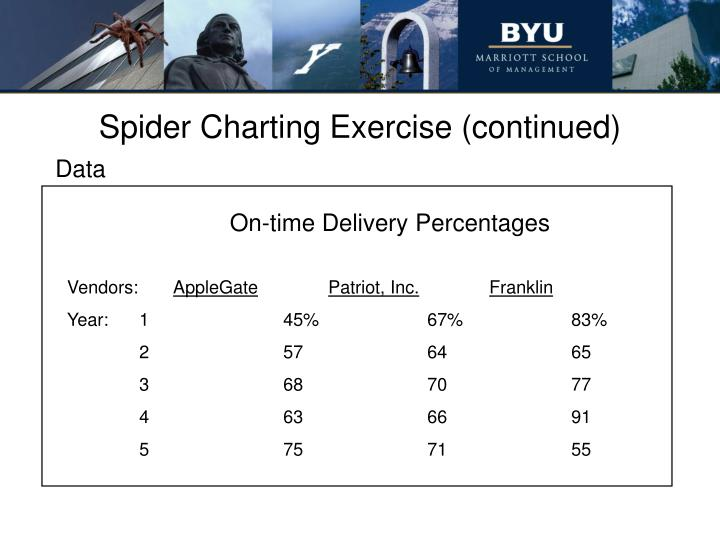 Spider Charting Exercise (continued)