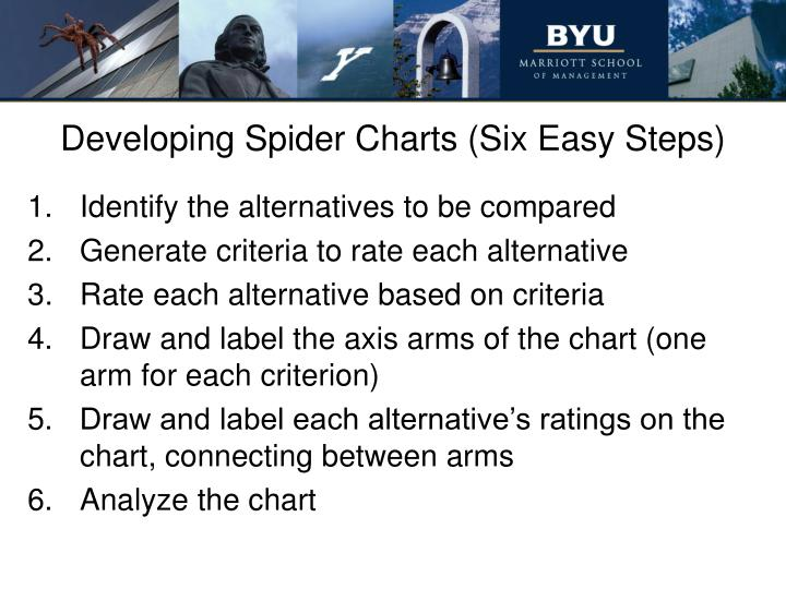 Developing Spider Charts (Six Easy Steps)
