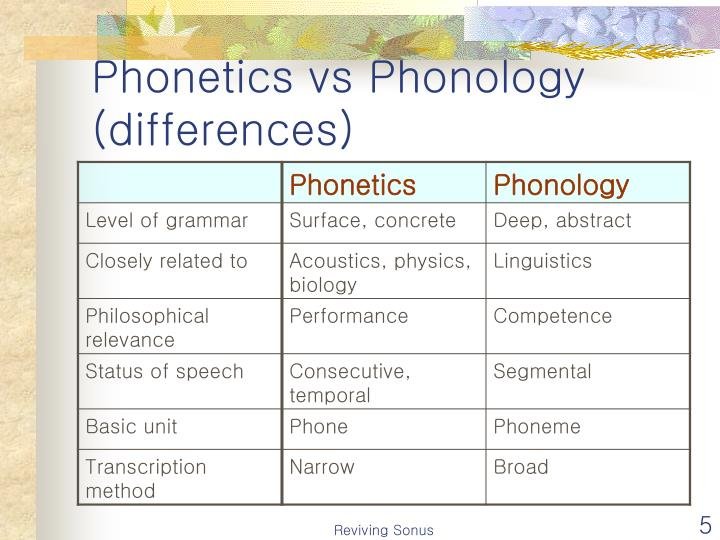 phonetics vs phonology 1 phonetics and phonology 11 characterising articulations 111 consonants 112 vowels 12 phonotactics 13 syllable structure 14 prosody 15 writing and sound the level which concerns itself with the smallest units of language is phonetics phonology on the other hand is the functional classification of the sounds of a particular language.