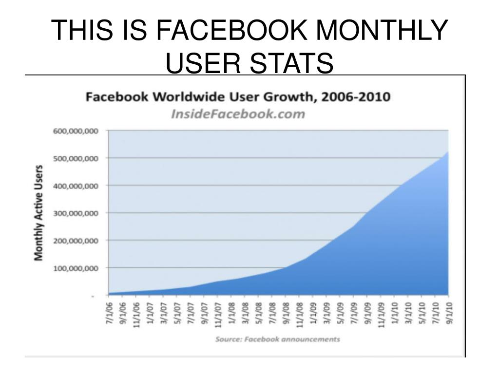 THIS IS FACEBOOK MONTHLY USER STATS