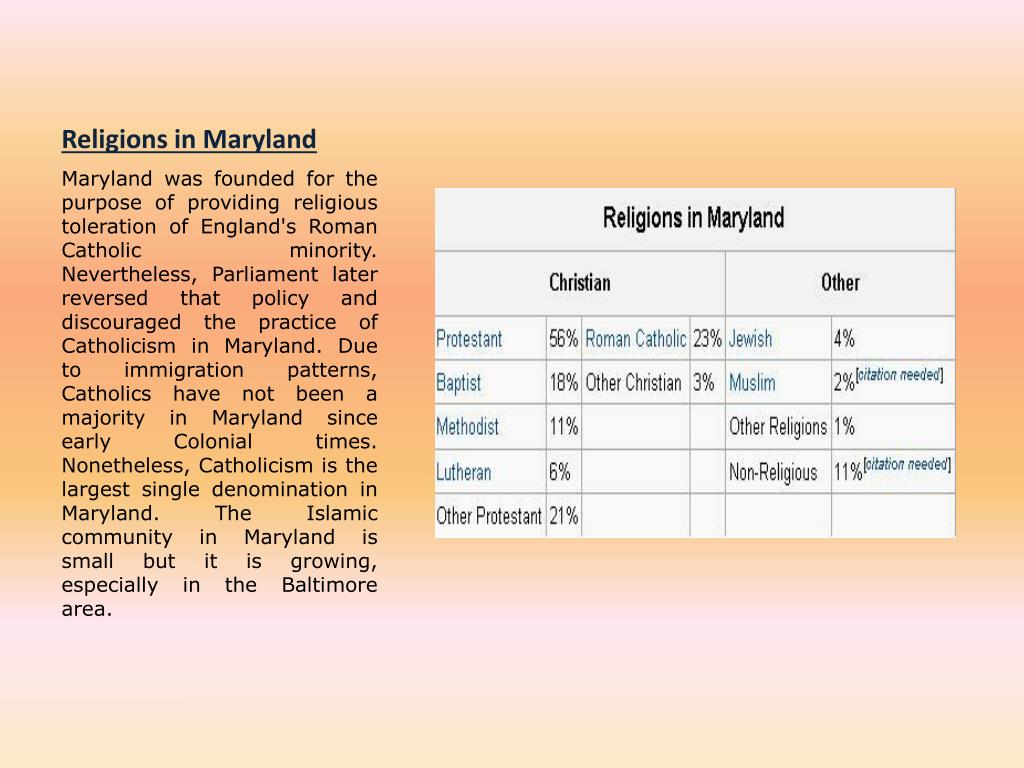 Religions in Maryland