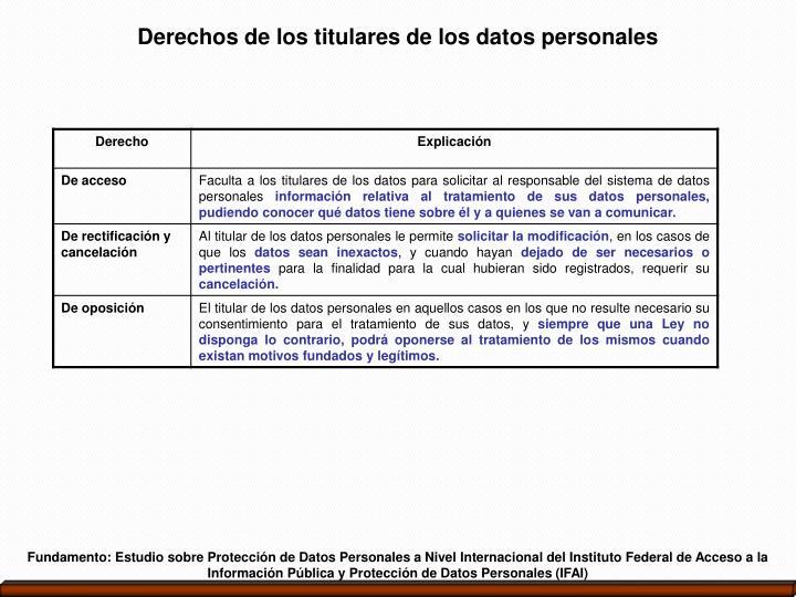 Derechos de los titulares de los datos personales