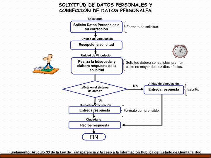 SOLICITUD DE DATOS PERSONALES Y