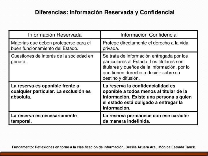 Diferencias: Información Reservada y Confidencial