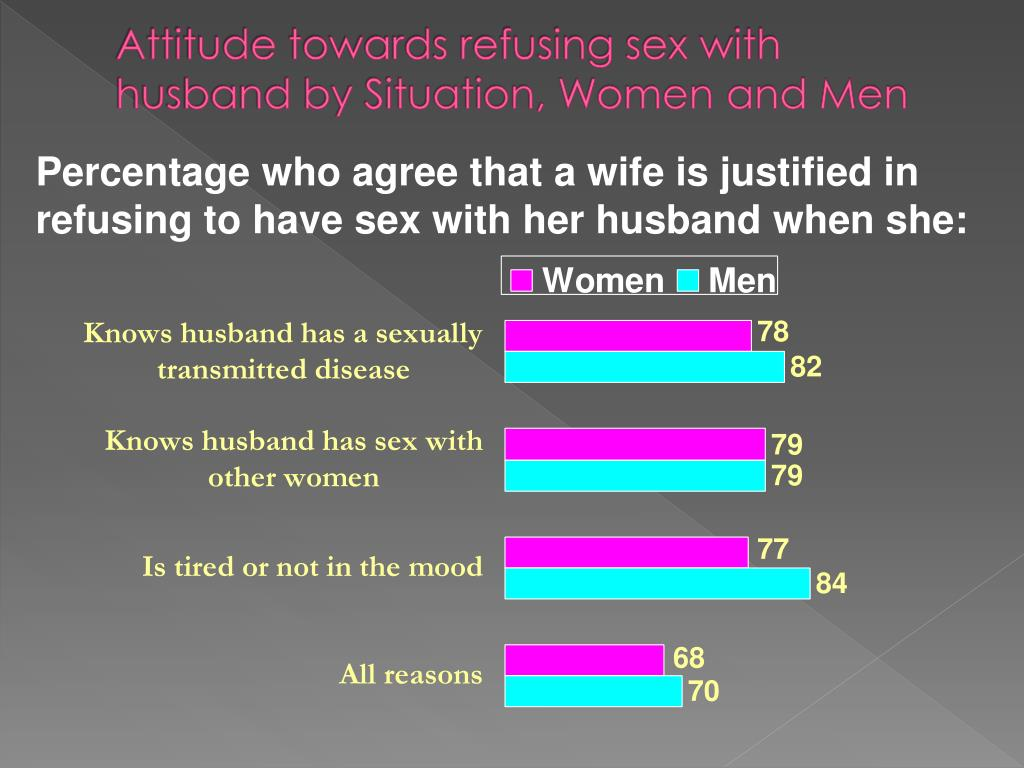 Attitude towards refusing sex with husband by Situation, Women and Men