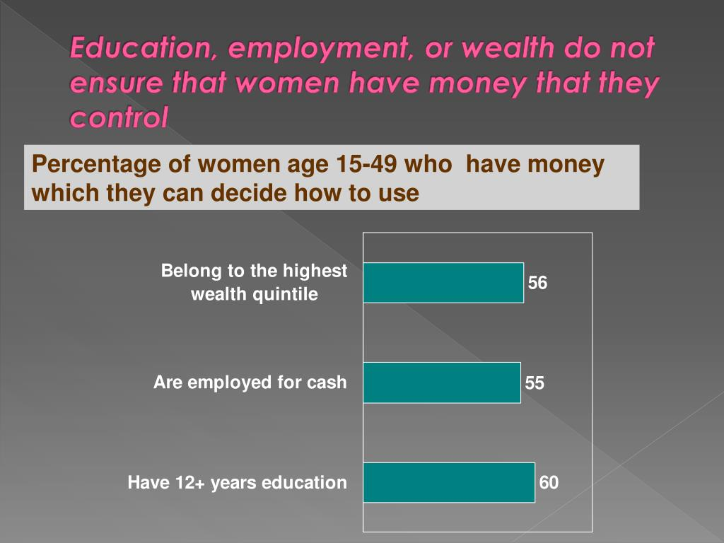 Education, employment, or wealth do not ensure that women have money that they control