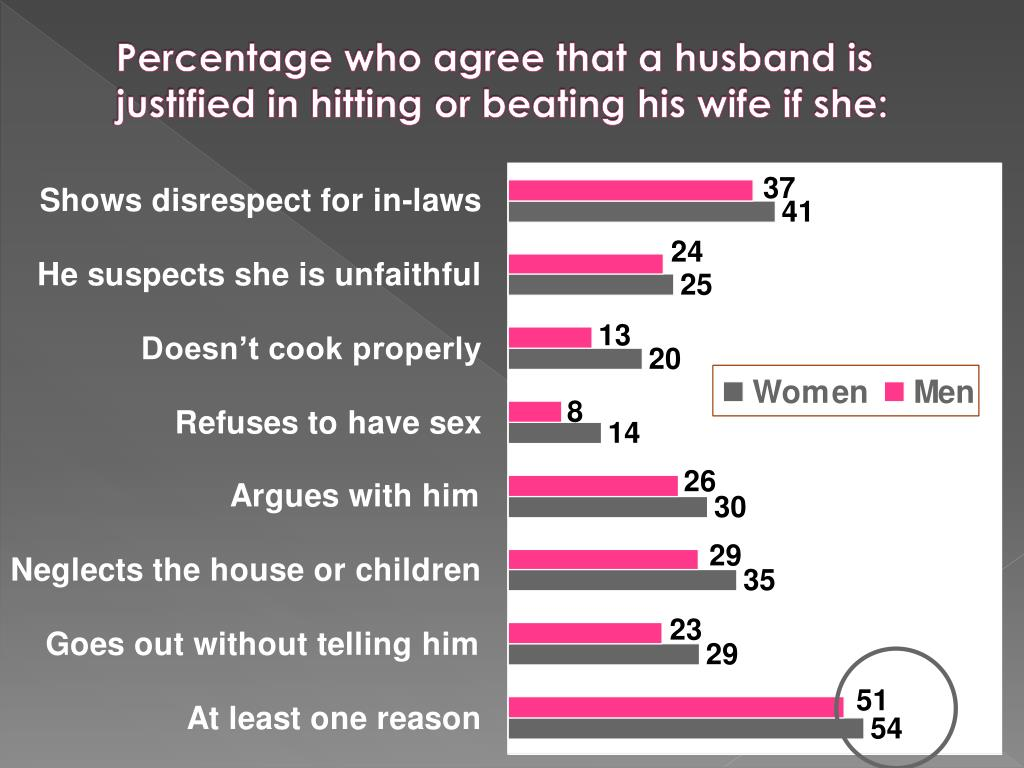 Percentage who agree that a husband is justified in hitting or beating his wife if she: