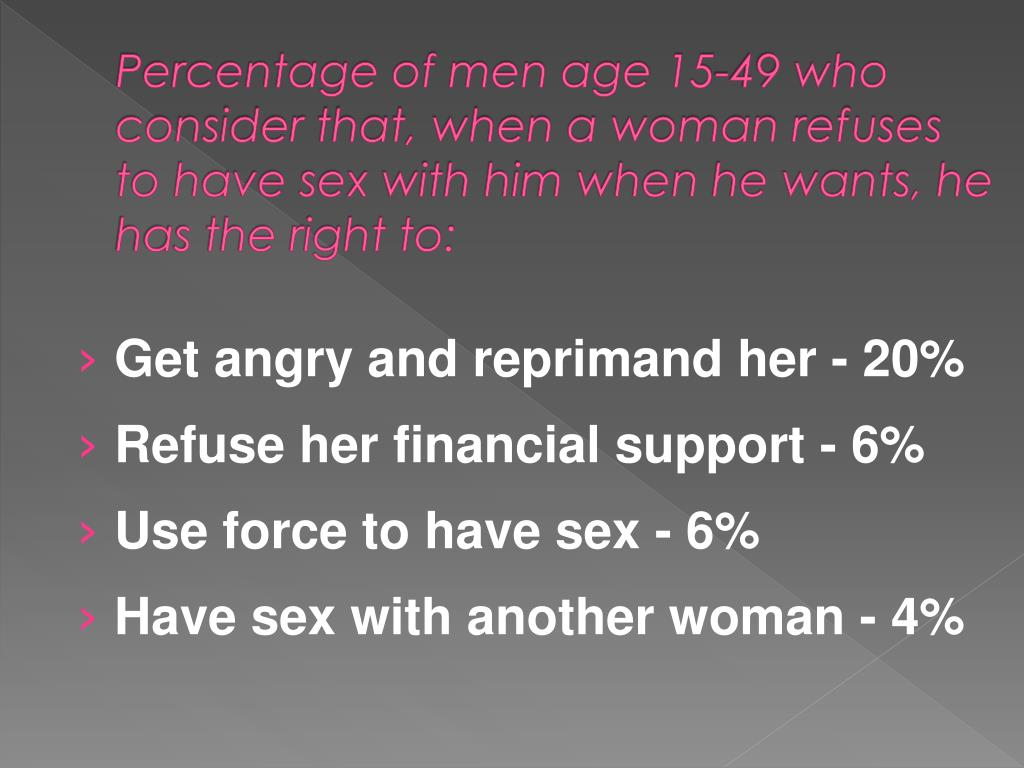 Percentage of men age 15-49 who consider that, when a woman refuses to have sex with him when he wants, he has the right to: