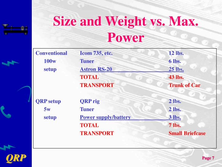 Size and Weight vs. Max. Power