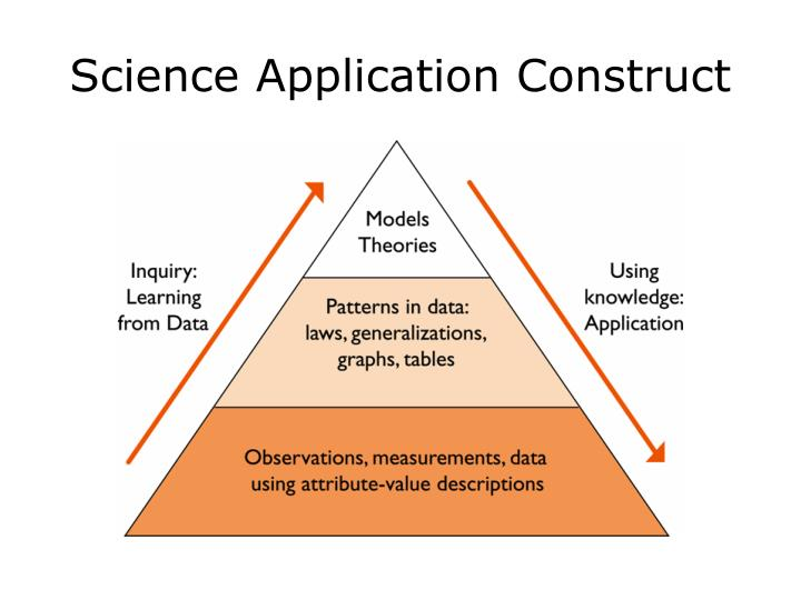 Science Application Construct