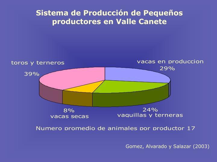 Sistema de Producci