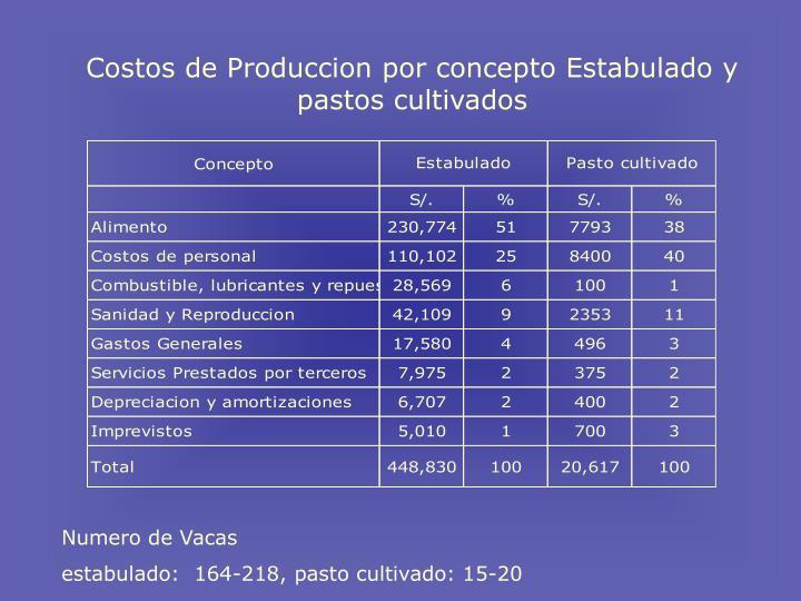Costos de Produccion por concepto Estabulado y pastos cultivados