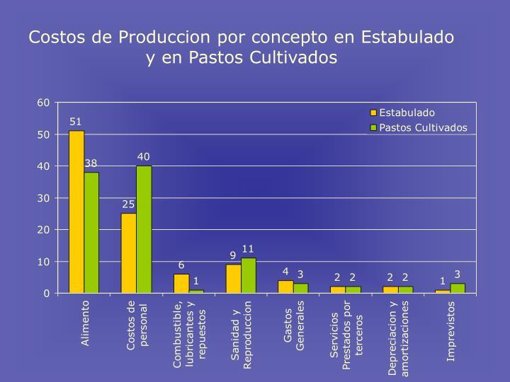 Costos de Produccion por concepto en Estabulado y en Pastos Cultivados