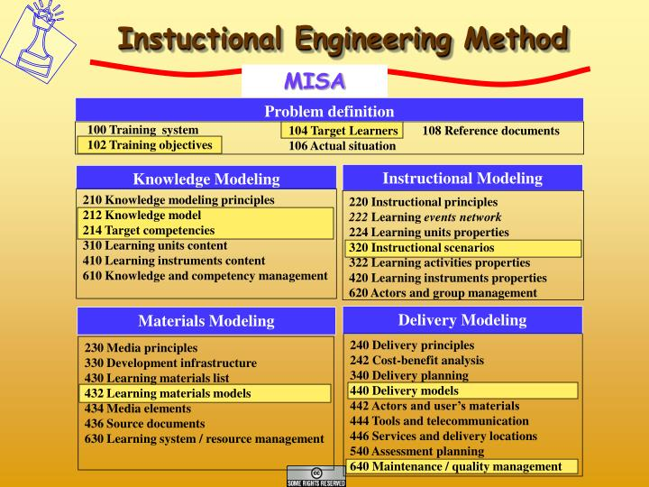 Instuctional Engineering Method