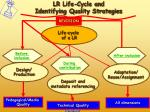 lr life cycle and identifying quality strategies
