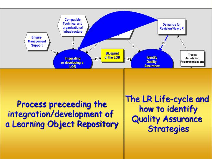 The LR Life-cycle and