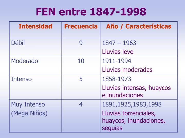 FEN entre 1847-1998