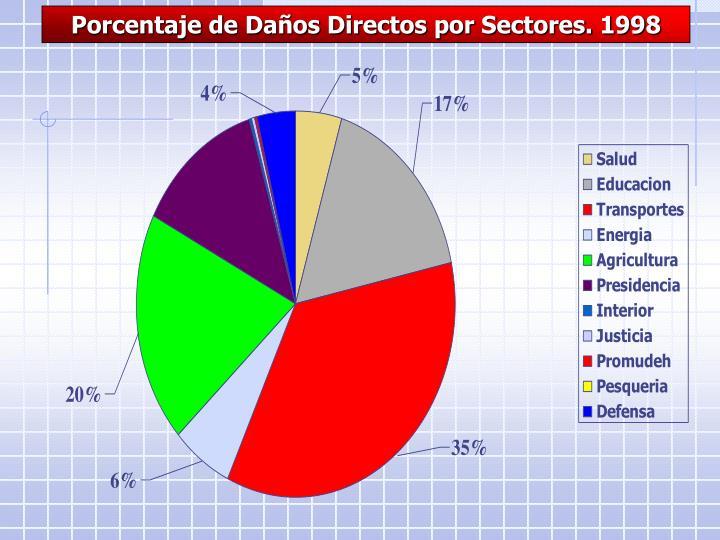 Porcentaje de Daños Directos por Sectores. 1998