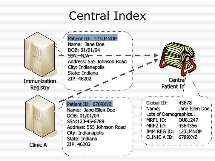 Central Index