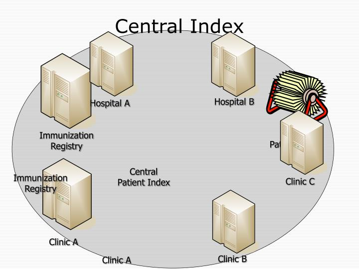 Central Index