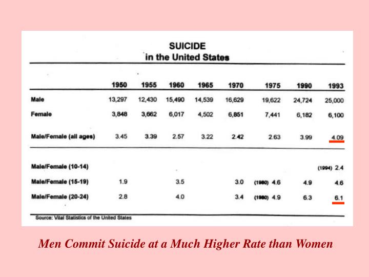 Men Commit Suicide at a Much Higher Rate than Women