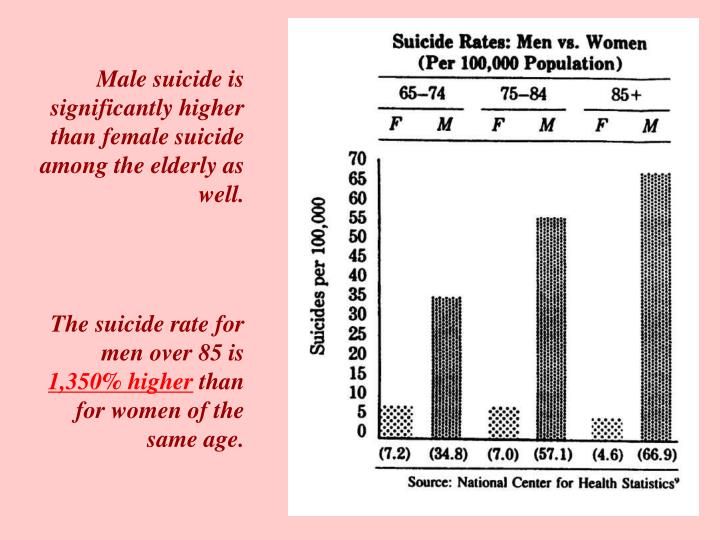 Male suicide is significantly higher than female suicide among the elderly as well.