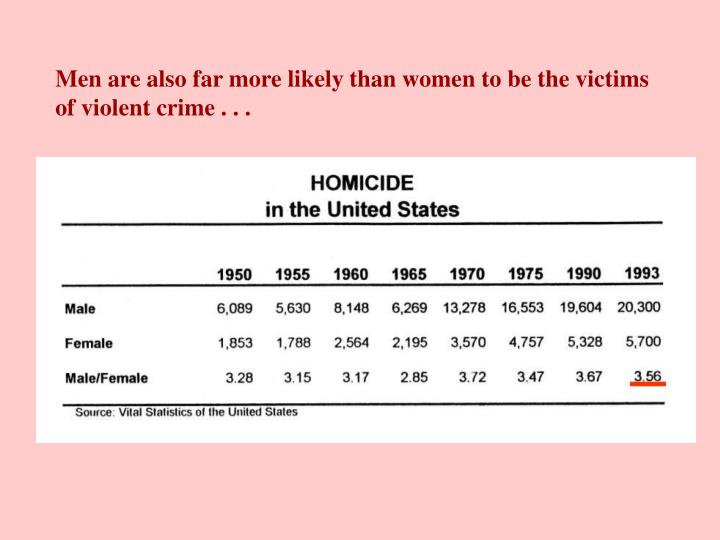 Men are also far more likely than women to be the victims of violent crime . . .