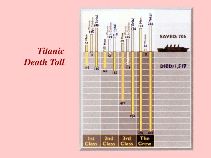 Titanic Death Toll