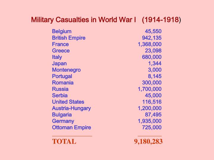 Military Casualties in World War I   (1914-1918