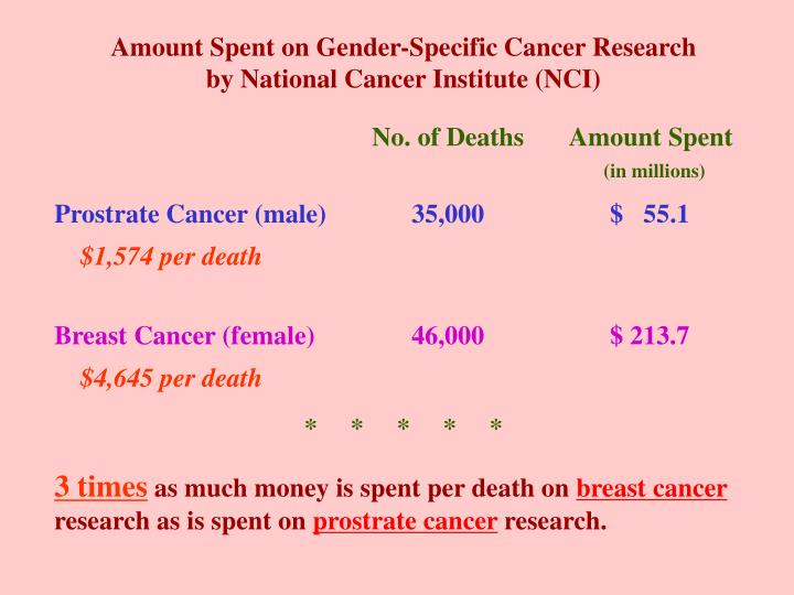 Amount Spent on Gender-Specific Cancer Research