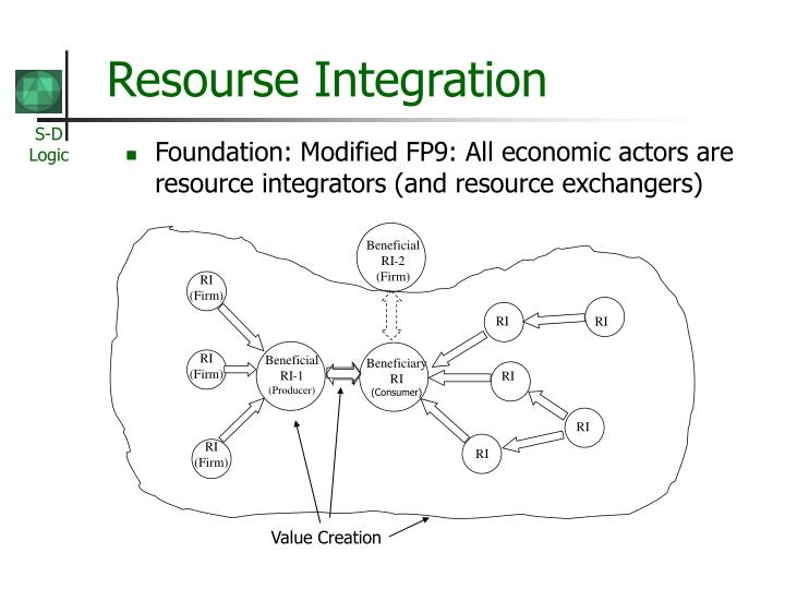 Foundation: Modified FP9: All economic actors are resource integrators (and resource exchangers)