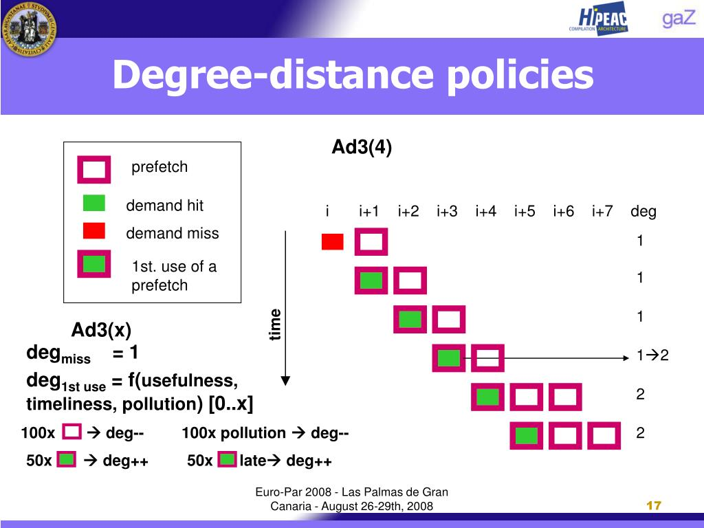 Degree-distance policies
