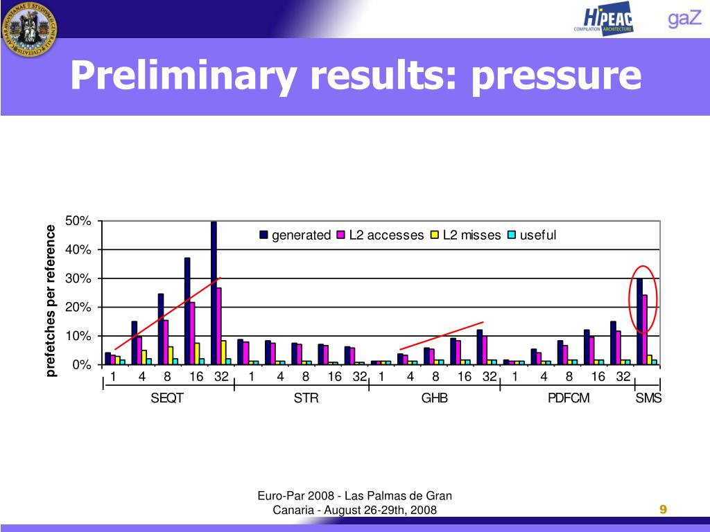 Preliminary results: pressure