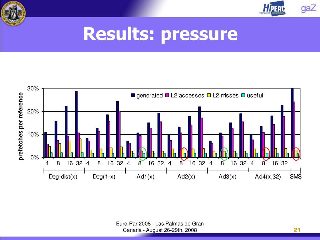 Results: pressure